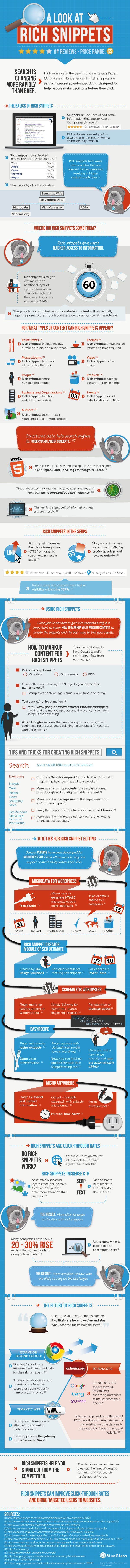 Rich-Snippets-Guide