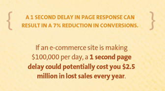 load-time-ecommerce
