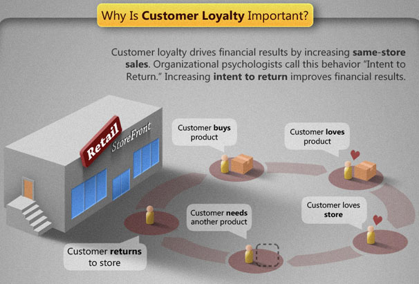 why-is-customer-loyalty-important