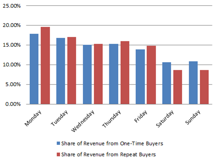 2012-share-of-one-time-and-repeat-revenue-by-day-of-week