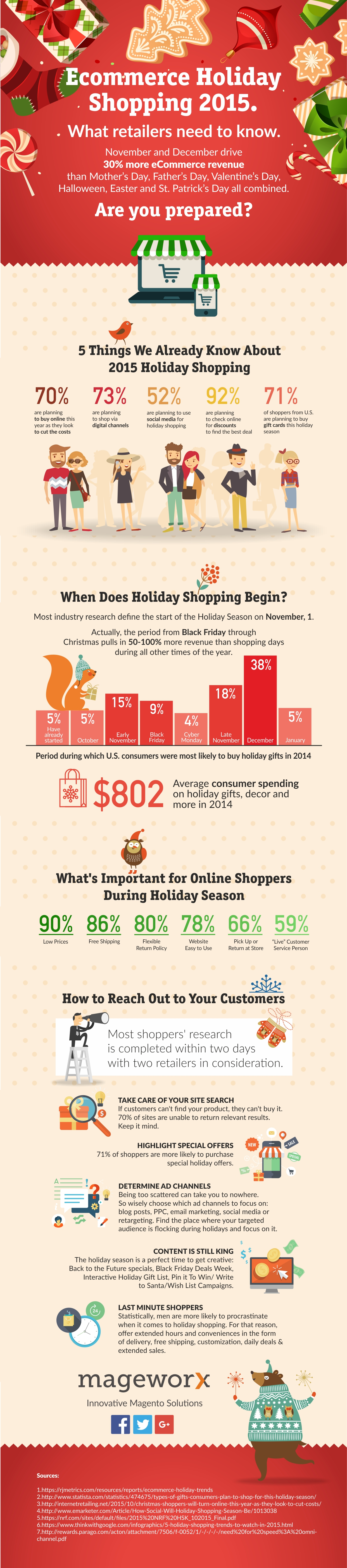 Holiday shopping trends in ecommerce 2015