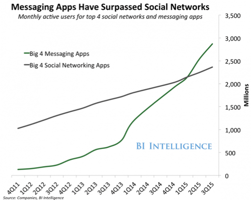 messaging apps are more popular than social networks