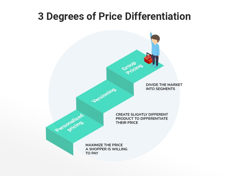 Steps - eCommerce group pricing