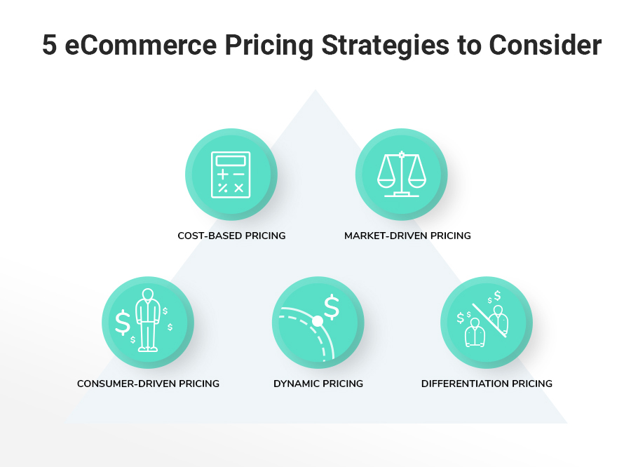 5 eCommerce Pricing Strategies