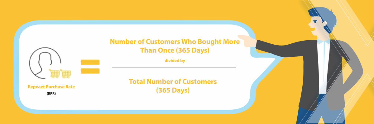 ecommerce loyalty programs - repeat purchase rate