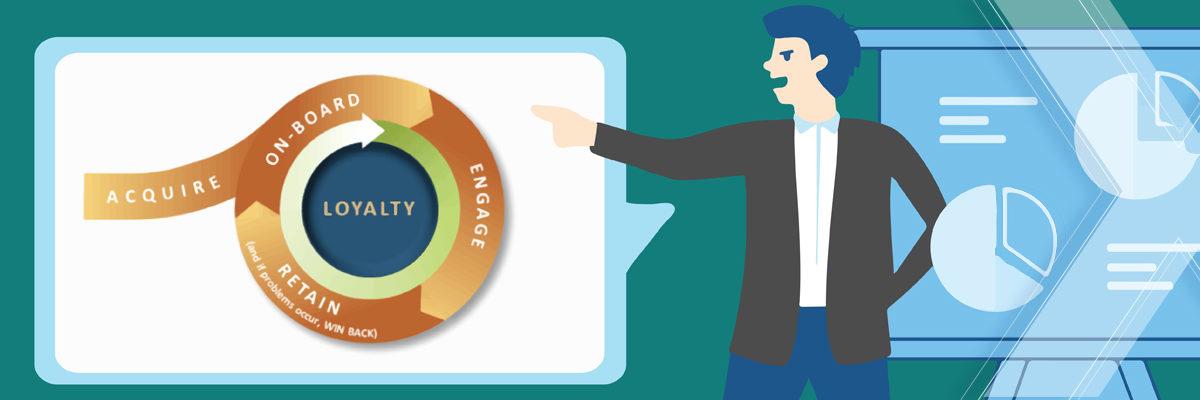 ecommerce loyalty programs - brand awarness