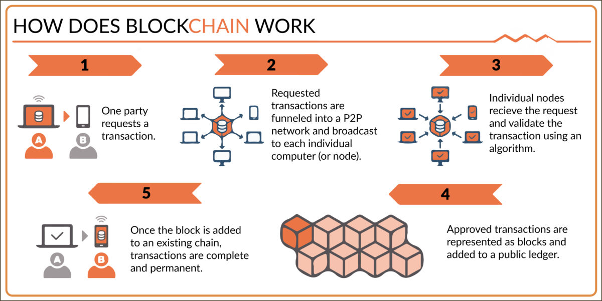 Blockchain: how does it work?