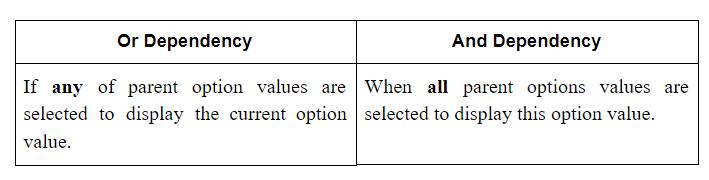 Custom Product Options Dependencies - types