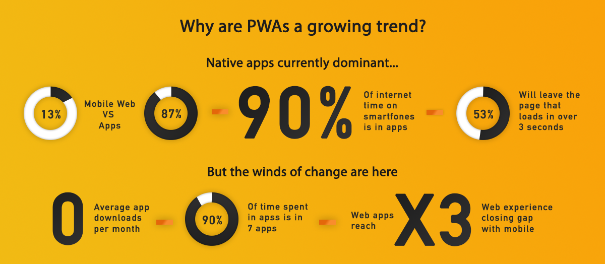 PWAs and Magento: Creating Next-Gen Mobile Shopping Experiences | MageWorx Magento Blog