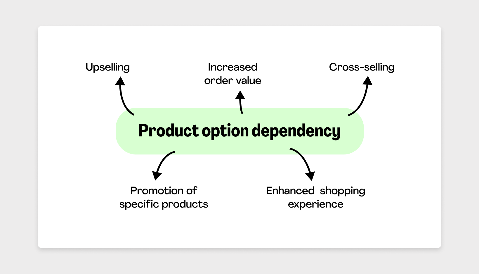 dependency injection in magento 2