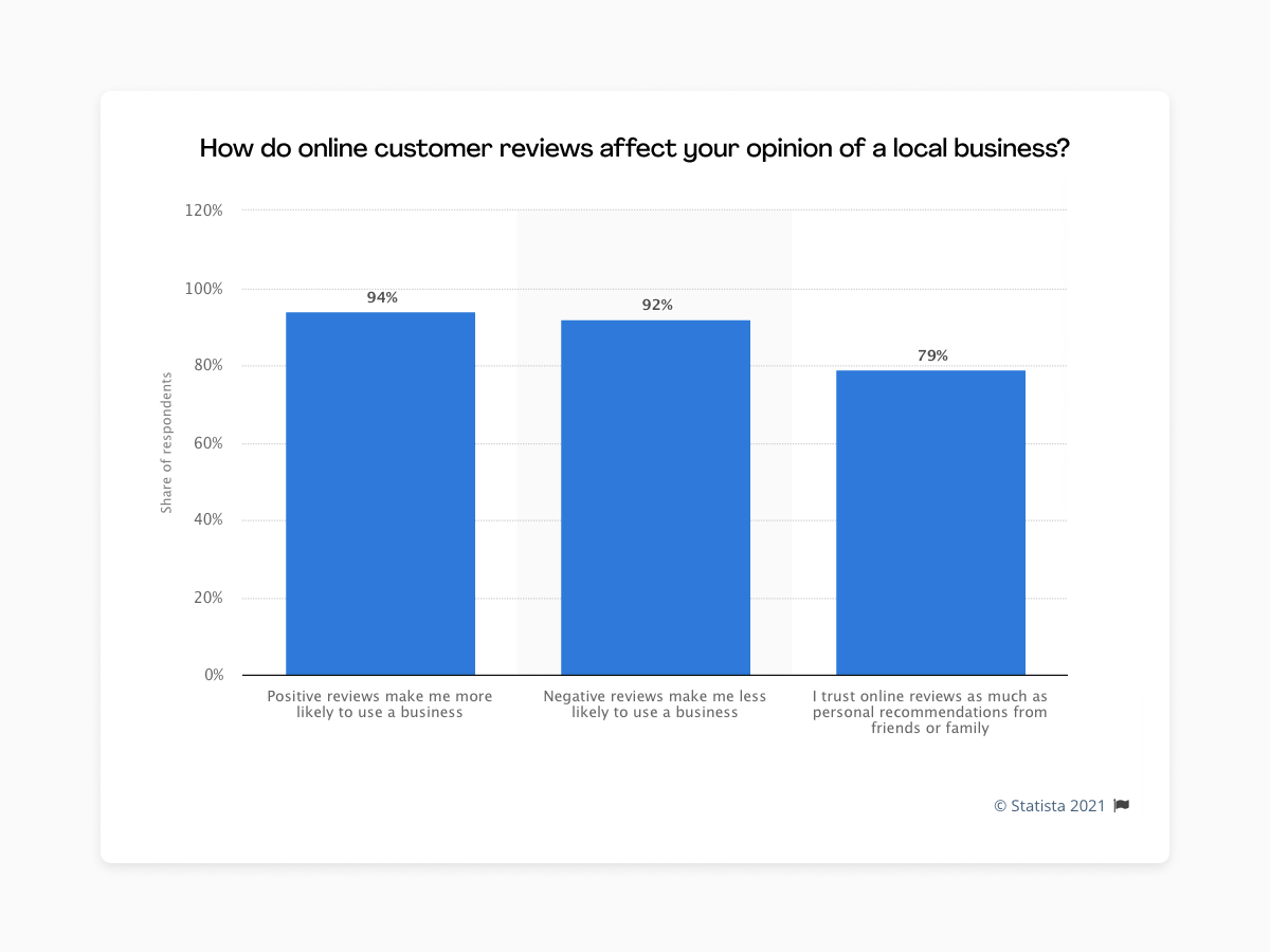 stats on ecommerce reviews