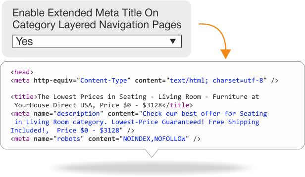 Magento SEO extension for layered navigation meta data optimization