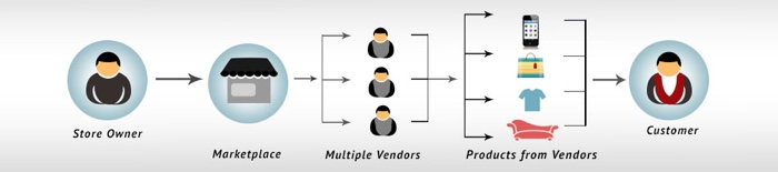 Magento 2 multi vendors